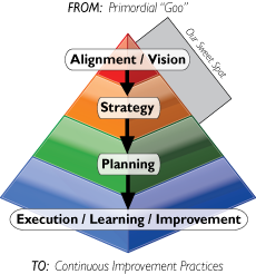 Change Management Pro Consulting Model, © 2011, R S Tipton, Incorporated