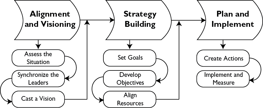 Get GOOD at Organizational Change Model (high-level)