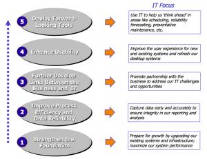 Strategic IT Priorities, © 2011, R S Tipton, Incorporated
