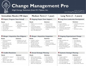 Change Management Pro Solutions Matrix 2011 (V2), © 2011, R S Tipton, Inc.