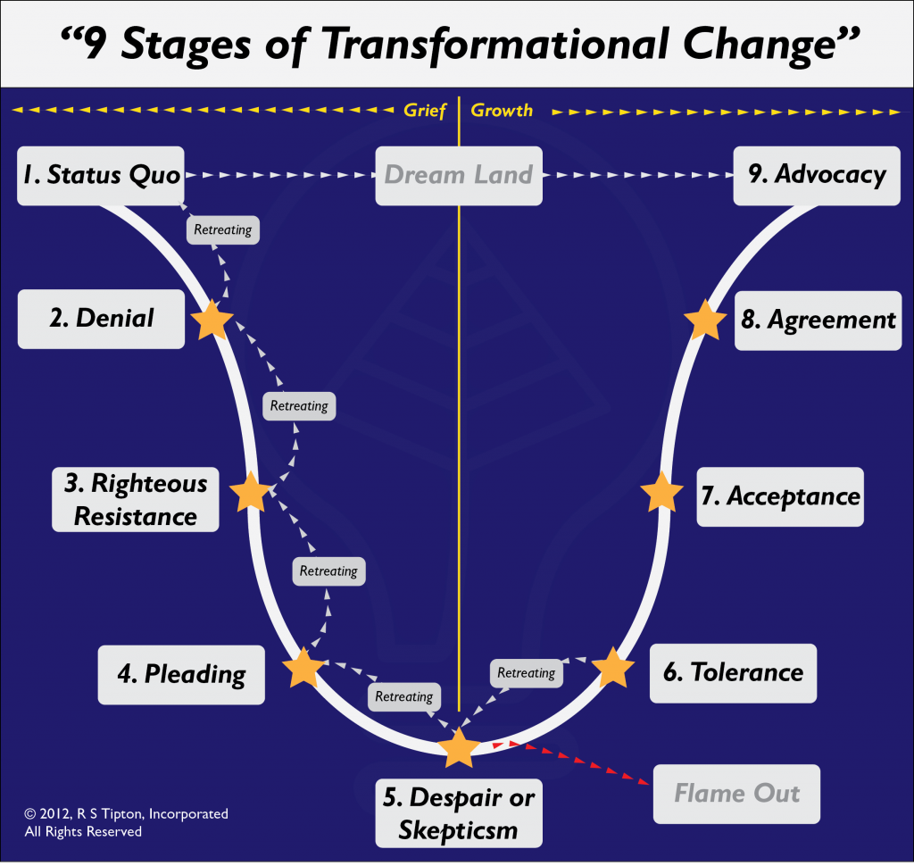 9 Stages of Transformational Change, © 2012, R S Tipton, Incorporated, All Rights Reserved