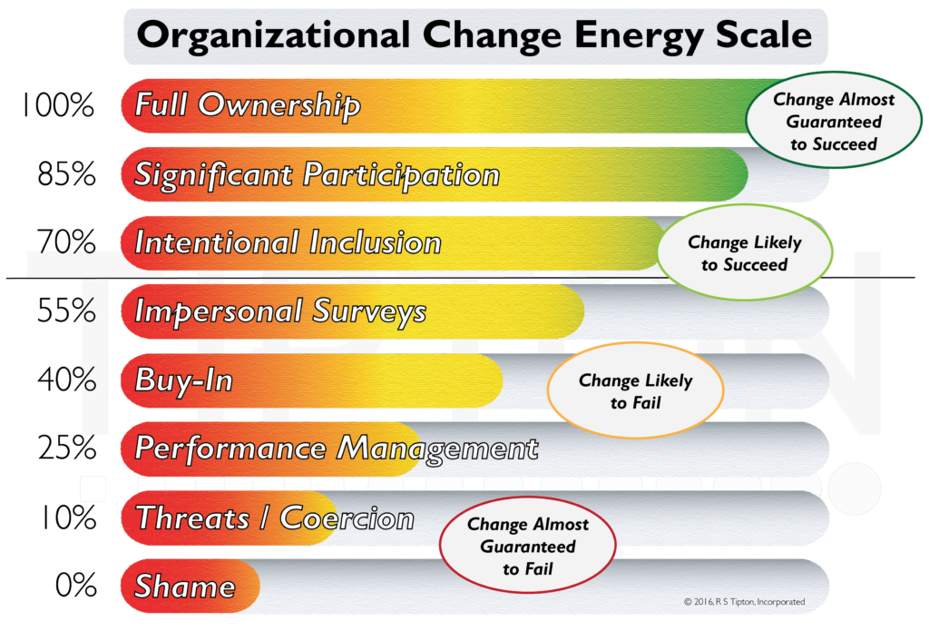 Organizational Change Energy Scale. © 2016, R S Tipton, Incorporated